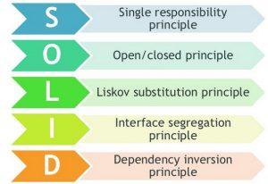 principios SOLID