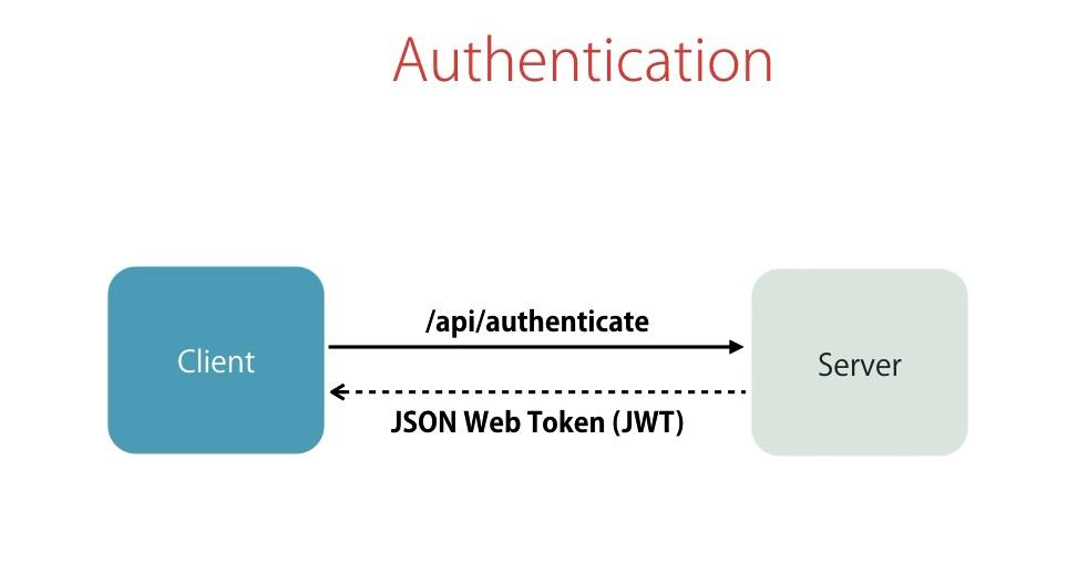 Autorización con JWT