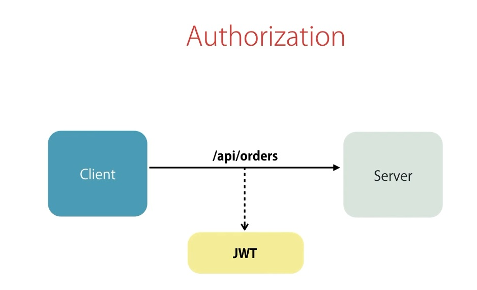 Aturorización con JWT